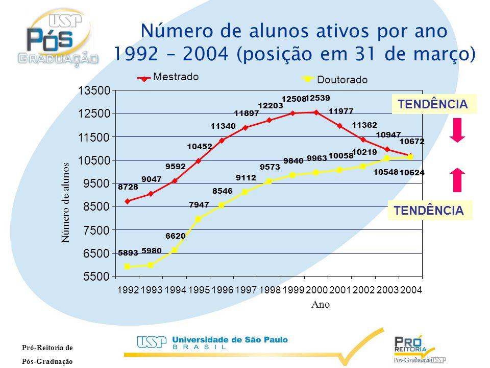 ALUNOS TITULADOS PELA USP 13% 27% MAIOR CENTRO FORMADOR DE RECURSOS HUMANOS NA AMÉRICA LATINA