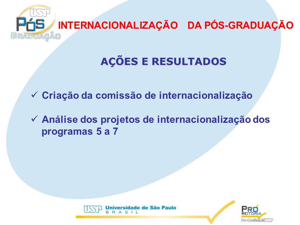 Criação da comissão de internacionalização Análise dos projetos de internacionalização dos programas 5 a 7 AÇÕES E RESULTADOS INTERNACIONALIZAÇÃO DA PÓS-GRADUAÇÃO