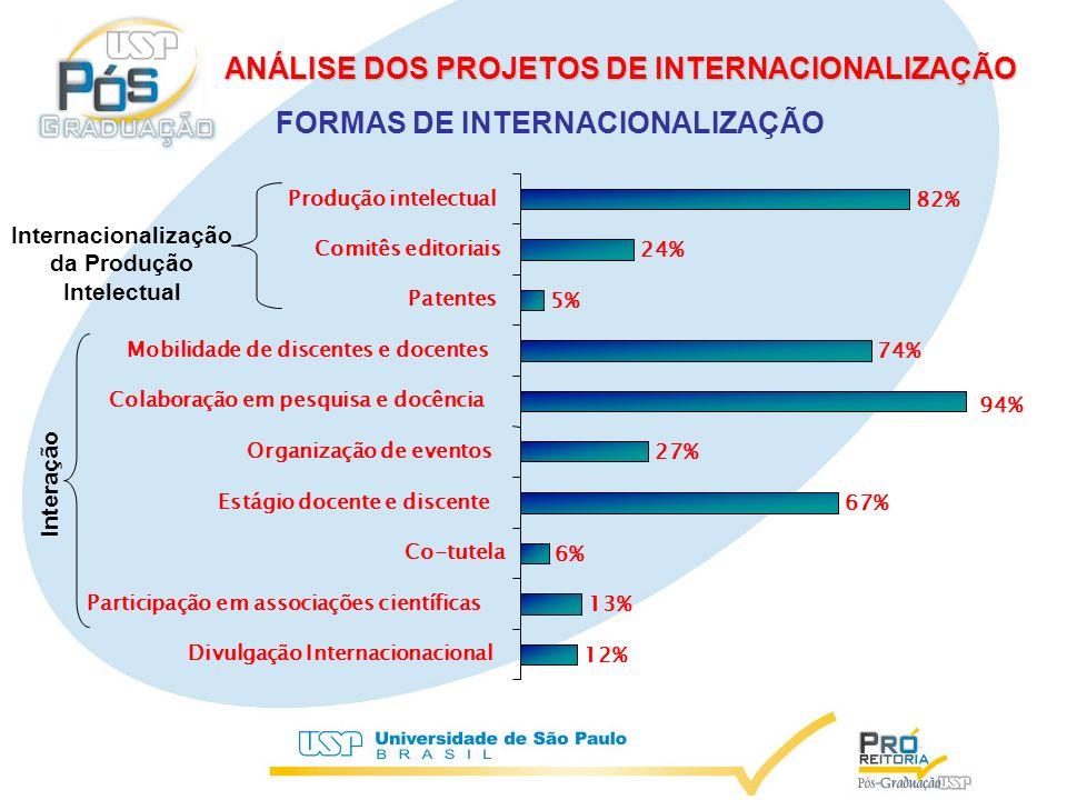 Internacionalização da Produção Intelectual Interação 12% 13% 6% 67% 27% 74% 5% 24% 82% 94% Divulgação Internacionacional Participação em associações científicas Co-tutela Estágio docente e discente Organização de eventos Colaboração em pesquisa e docência Mobilidade de discentes e docentes Patentes Comitês editoriais Produção intelectual FORMAS DE INTERNACIONALIZAÇÃO ANÁLISE DOS PROJETOS DE INTERNACIONALIZAÇÃO