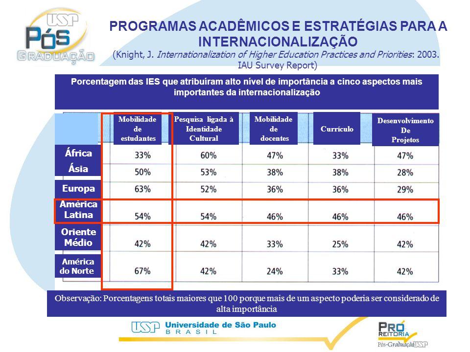 Porcentagem das IES que atribuíram alto nível de importância a cinco aspectos mais importantes da internacionalização Mobilidade de estudantes Pesquisa ligada à Identidade Cultural Mobilidade de docentes Currículo Desenvolvimento De Projetos África Ásia Europa América Latina Oriente Médio América do Norte Observação: Porcentagens totais maiores que 100 porque mais de um aspecto poderia ser considerado de alta importância PROGRAMAS ACADÊMICOS E ESTRATÉGIAS PARA A INTERNACIONALIZAÇÃO (Knight, J.