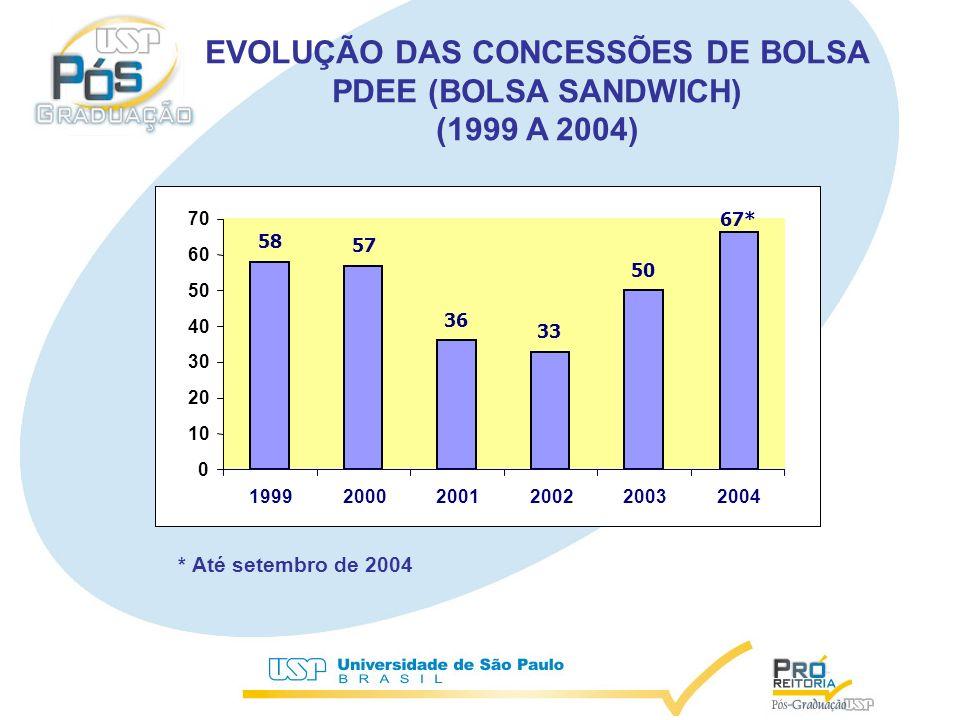 EVOLUÇÃO DAS CONCESSÕES DE BOLSA PDEE (BOLSA SANDWICH) (1999 A 2004) 58 57 36 33 50 67* 0 10 20 30 40 50 60 70 199920002001200220032004 * Até setembro de 2004