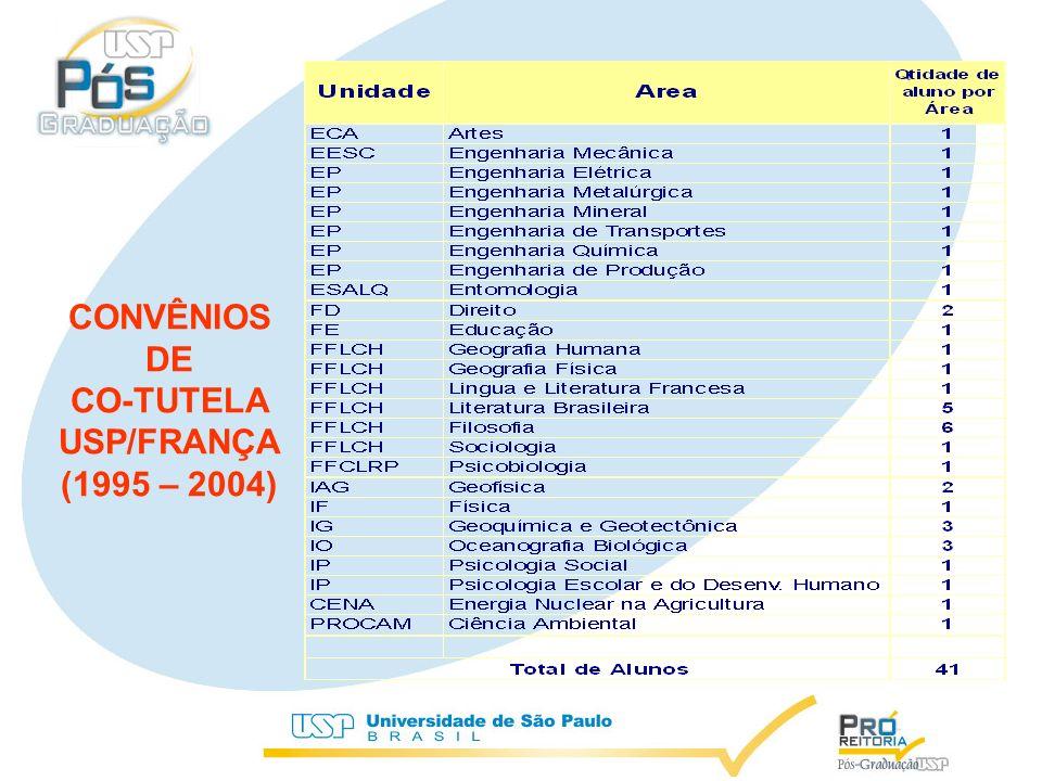 CONVÊNIOS DE CO-TUTELA USP/FRANÇA (1995 – 2004)