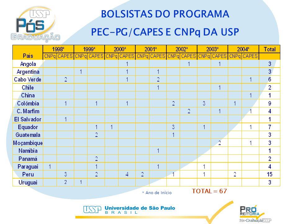 BOLSISTAS DO PROGRAMA PEC-PG/CAPES E CNPq DA USP * Ano de Início TOTAL = 67