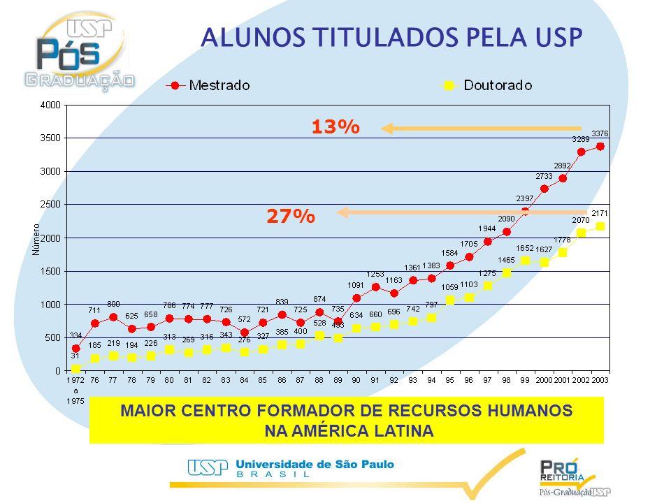 DISTRIBUIÇÃO DAS TITULAÇÕES NA PÓS-GRADUAÇÃO POR ESTADO DO BRASIL