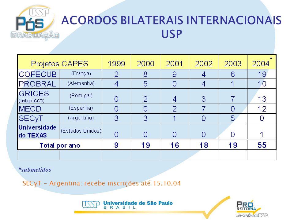 ACORDOS BILATERAIS INTERNACIONAIS USP *submetidos SECyT – Argentina: recebe inscrições até 15.10.04