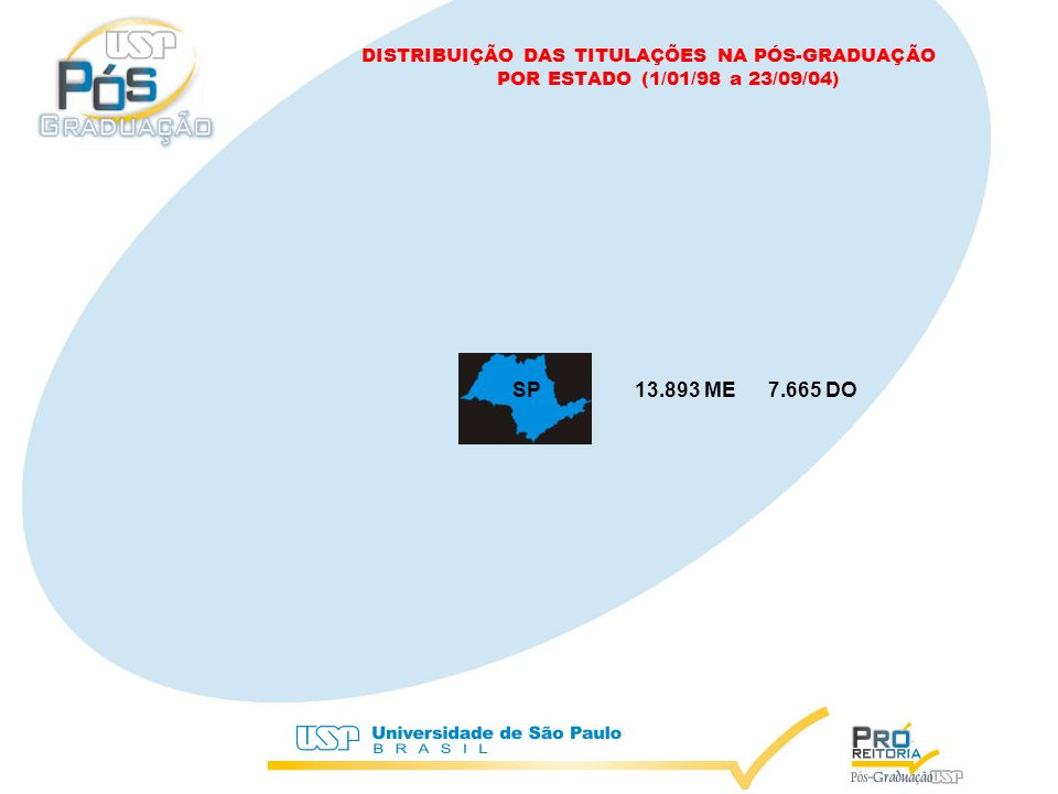 MG 773 ME 608 DO DISTRIBUIÇÃO DAS TITULAÇÕES NA PÓS-GRADUAÇÃO POR ESTADO (1/01/98 a 23/09/04)