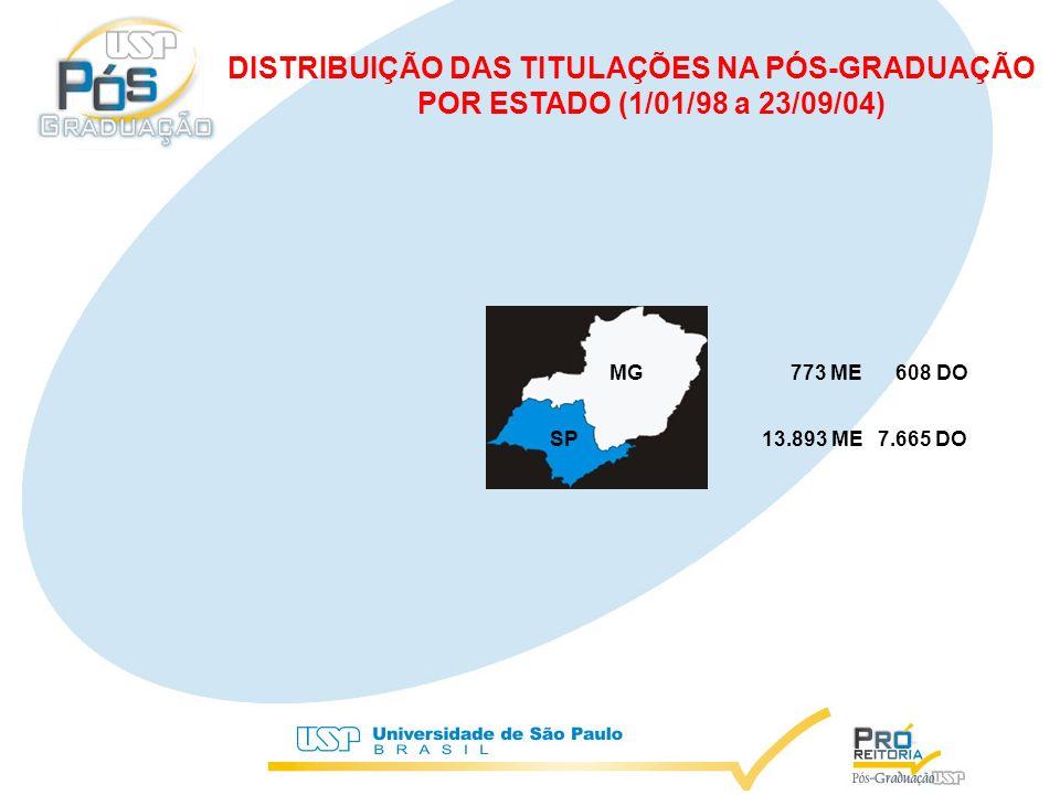 23.981 titulações (78,6%) 23.981 titulações (78,6%) DISTRIBUIÇÃO DAS TITULAÇÕES NA PÓS-GRADUAÇÃO POR REGIÃO (1/01/98 a 23/09/04)
