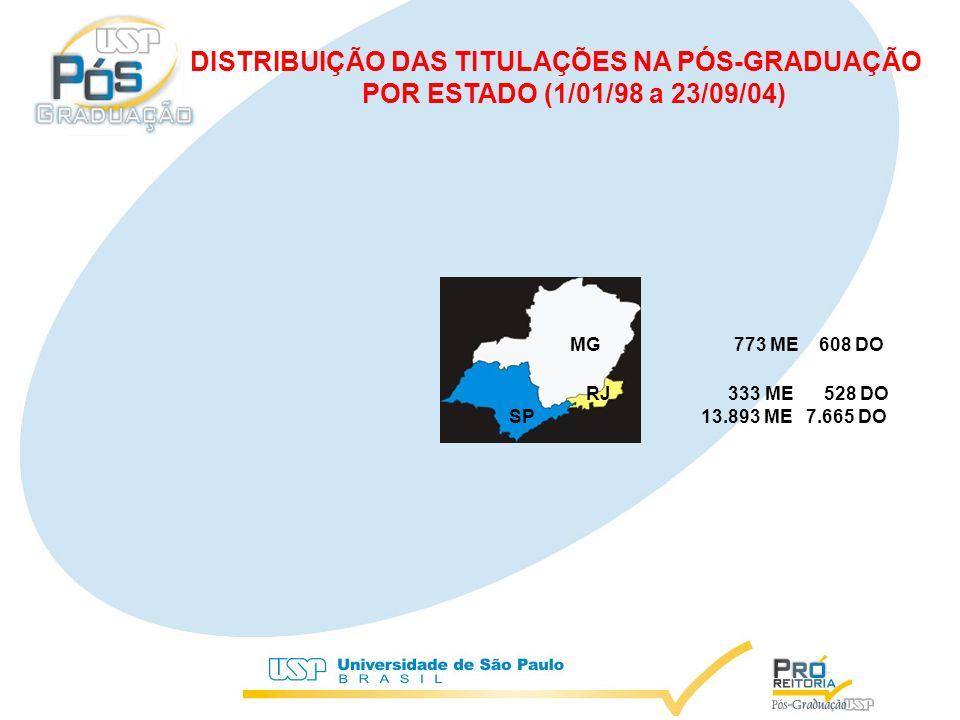 RJ 333 ME 528 DO DISTRIBUIÇÃO DAS TITULAÇÕES NA PÓS-GRADUAÇÃO POR ESTADO (1/01/98 a 23/09/04) SP13.893 ME 7.665 DO MG 773 ME 608 DO