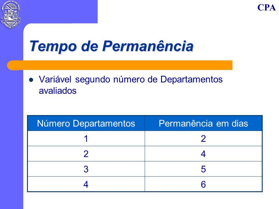 CPA Tempo de Permanência Variável segundo número de Departamentos avaliados Número DepartamentosPermanência em dias 12 24 35 46
