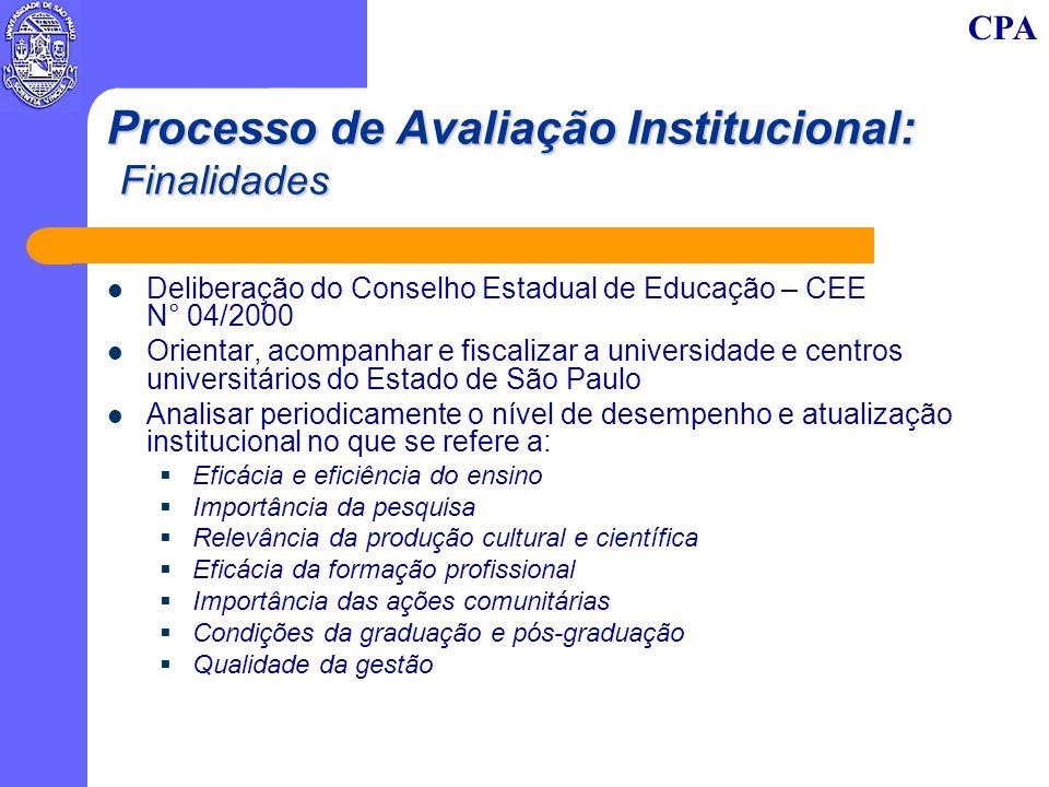 CPA Processo de Avaliação Institucional: Finalidades Deliberação do Conselho Estadual de Educação – CEE N° 04/2000 Orientar, acompanhar e fiscalizar a