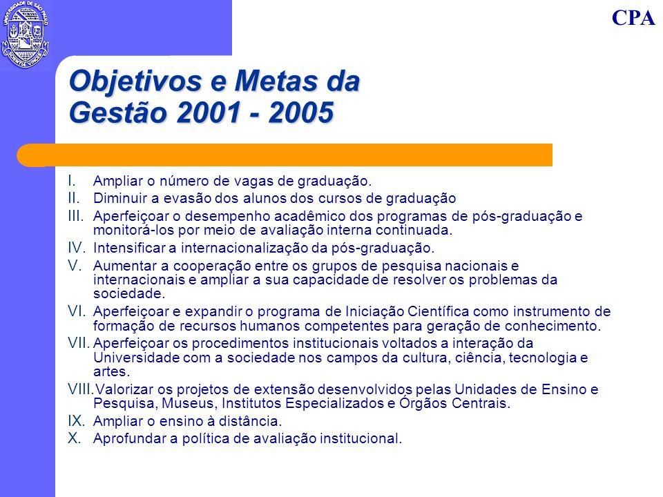 CPA Objetivos e Metas da Gestão 2001 - 2005 I. Ampliar o número de vagas de graduação. II. Diminuir a evasão dos alunos dos cursos de graduação III. A