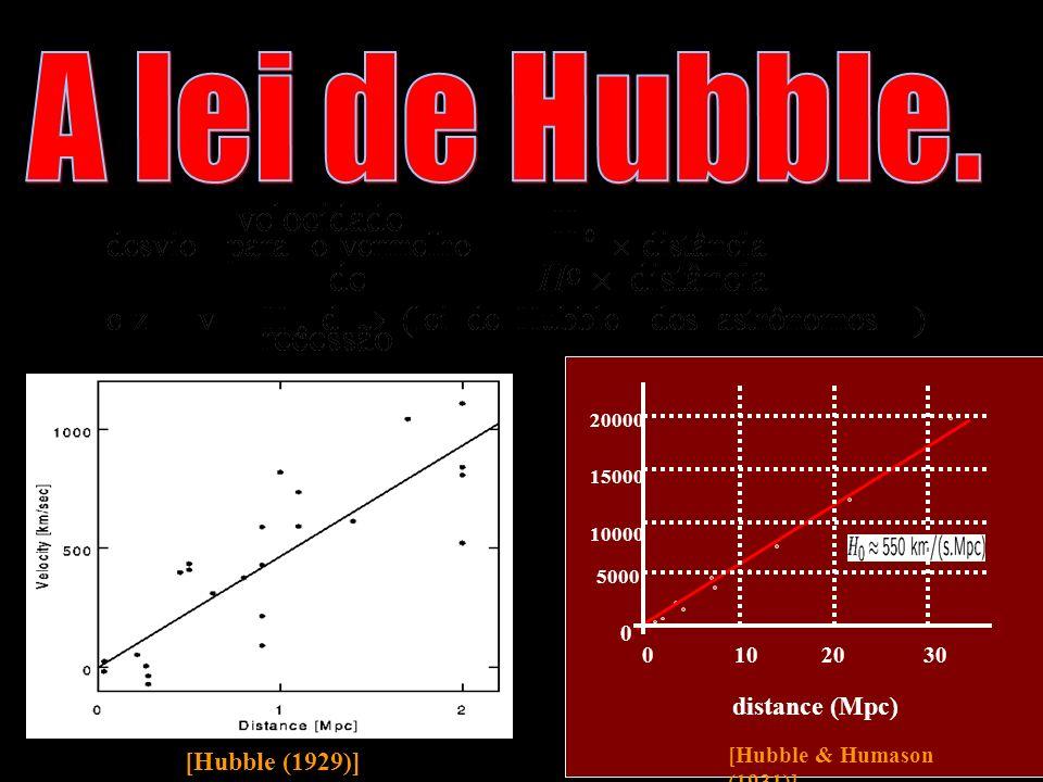 [Hubble (1929)] [Hubble & Humason (1931)] 0 102030 5000 10000 15000 20000 0 distance (Mpc)