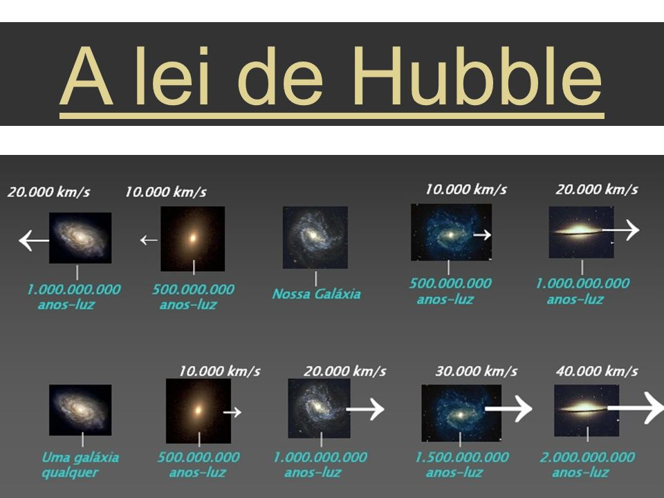 A lei de Hubble