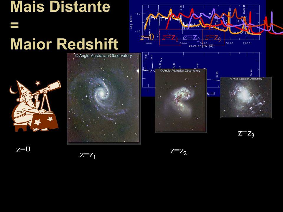 Mais Distante = Maior Redshift z=0 z=z 1 z=z 2 z=z 3 z=0 z=z 1 z=z 2 z=z 3