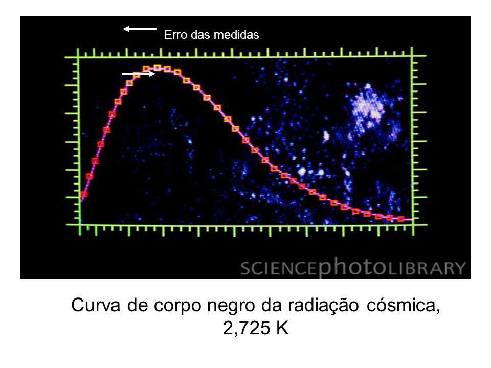 Curva de corpo negro da radiação cósmica, 2,725 K Erro das medidas