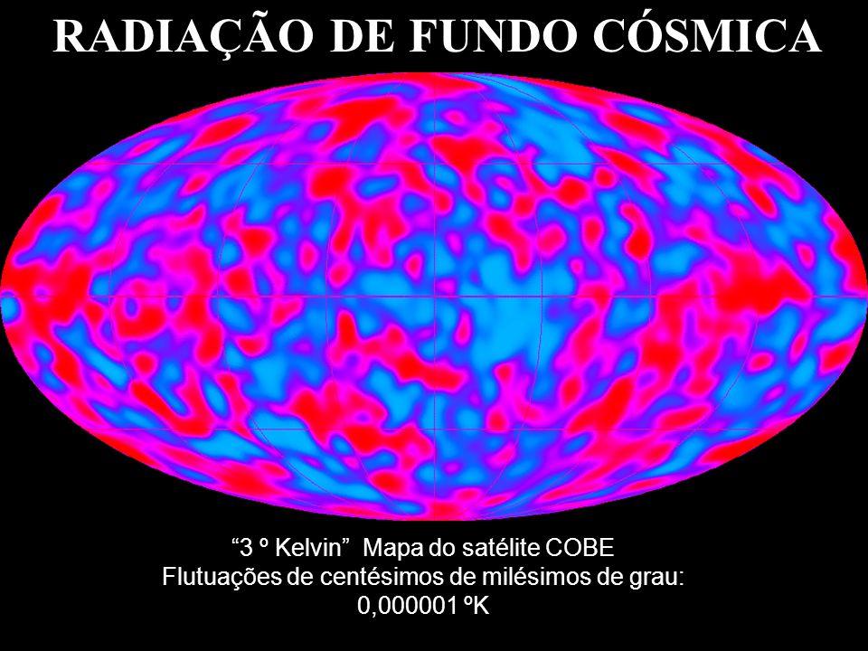 RADIAÇÃO DE FUNDO CÓSMICA 3 º Kelvin Mapa do satélite COBE Flutuações de centésimos de milésimos de grau: 0,000001 ºK
