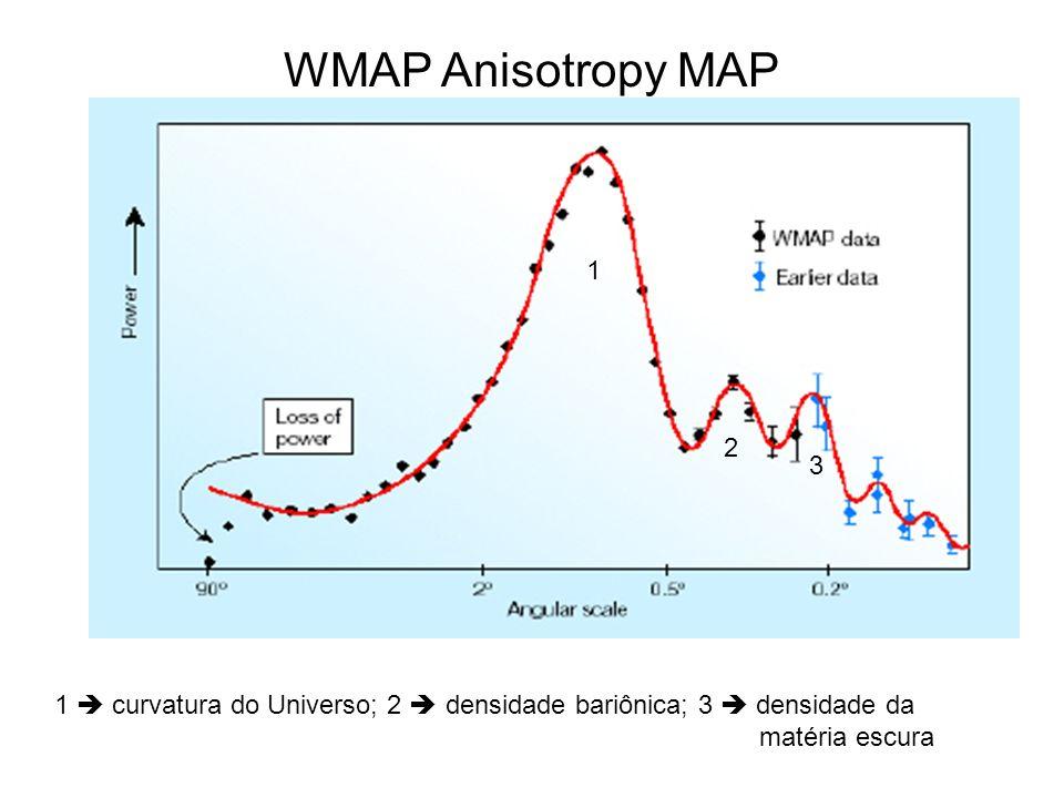 WMAP Anisotropy MAP 1 2 3 1 curvatura do Universo; 2 densidade bariônica; 3 densidade da matéria escura