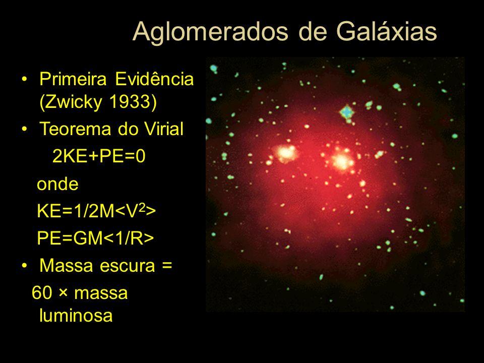 Aglomerados de Galáxias Primeira Evidência (Zwicky 1933) Teorema do Virial 2KE+PE=0 onde KE=1/2M PE=GM Massa escura = 60 × massa luminosa