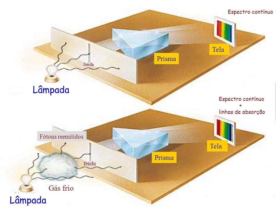 Espectro contínuo + linhas de absorção Lâmpada Prisma Tela Gás frio Fótons reemitidos fenda