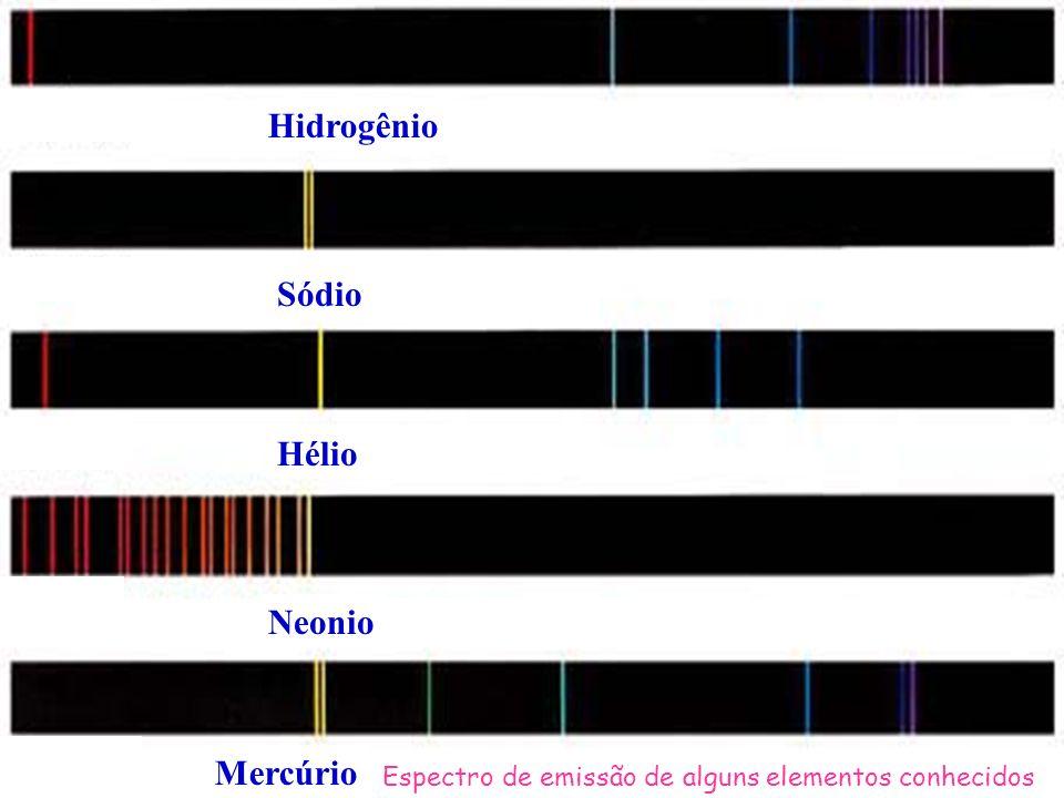 Espectro de emissão de alguns elementos conhecidos Hidrogênio Sódio Hélio Neonio Mercúrio