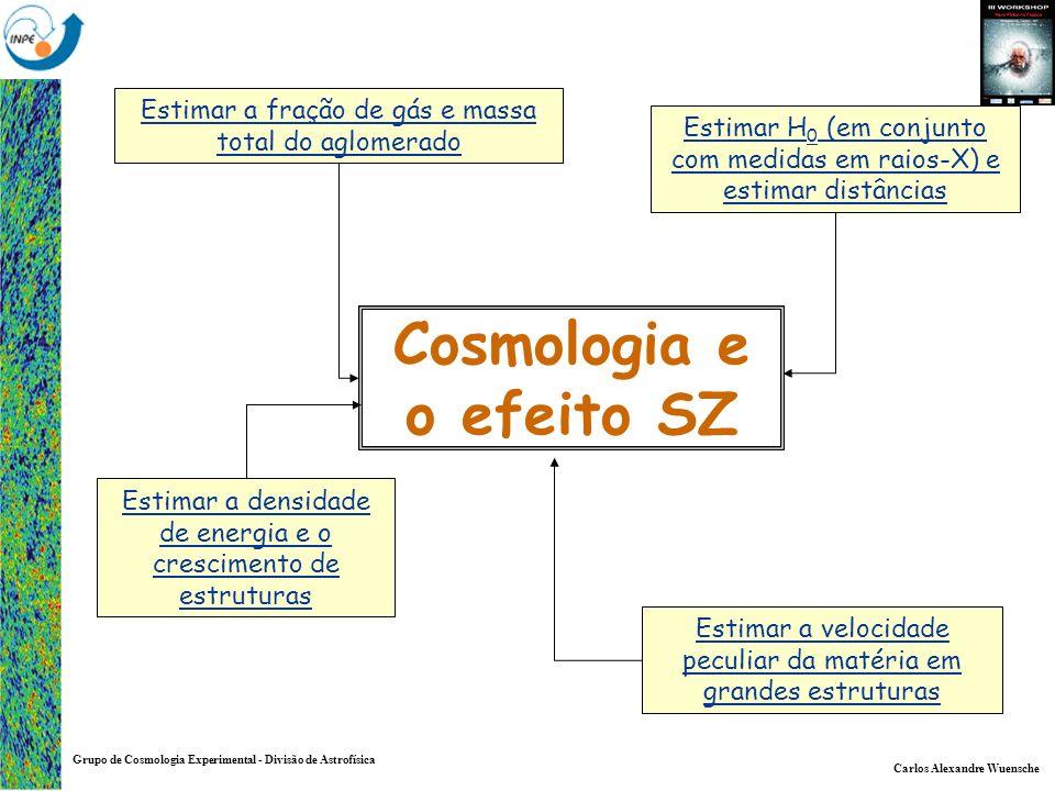 Carlos Alexandre Wuensche Grupo de Cosmologia Experimental - Divisão de Astrofísica Cosmologia e o efeito SZ Estimar H 0 (em conjunto com medidas em r