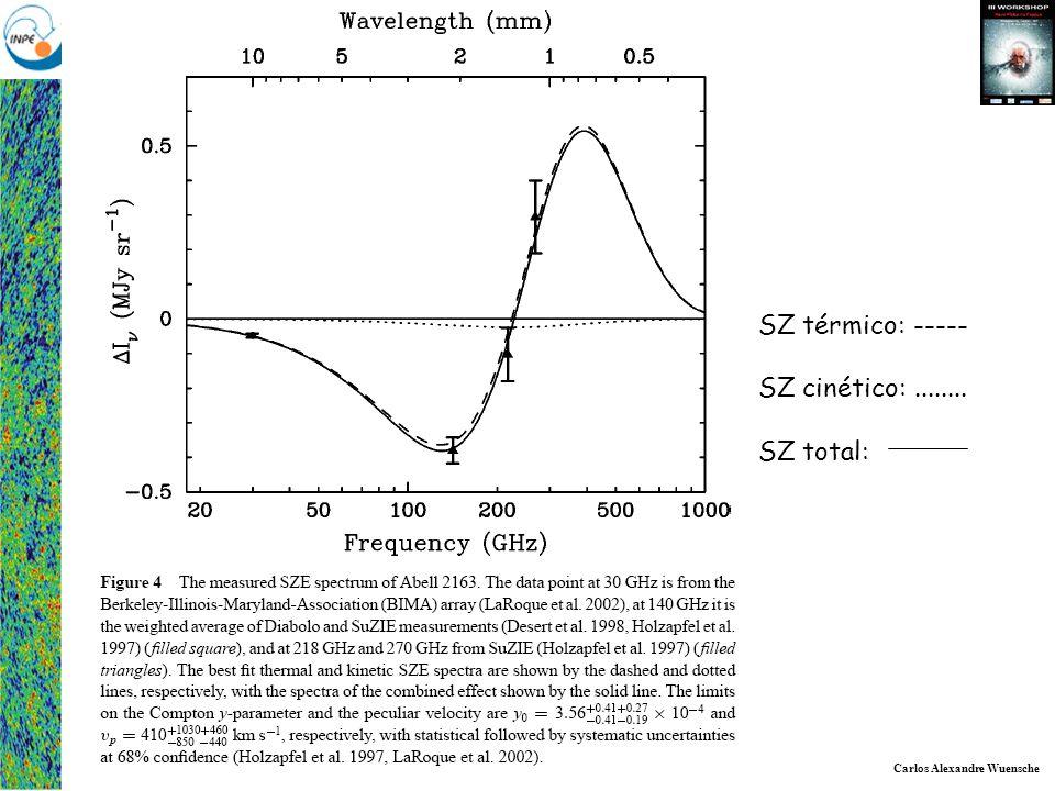 Carlos Alexandre Wuensche Grupo de Cosmologia Experimental - Divisão de Astrofísica SZ térmico: ----- SZ cinético:........ SZ total: