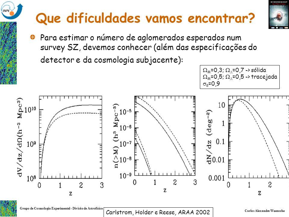 Carlos Alexandre Wuensche Grupo de Cosmologia Experimental - Divisão de Astrofísica Para estimar o número de aglomerados esperados num survey SZ, deve