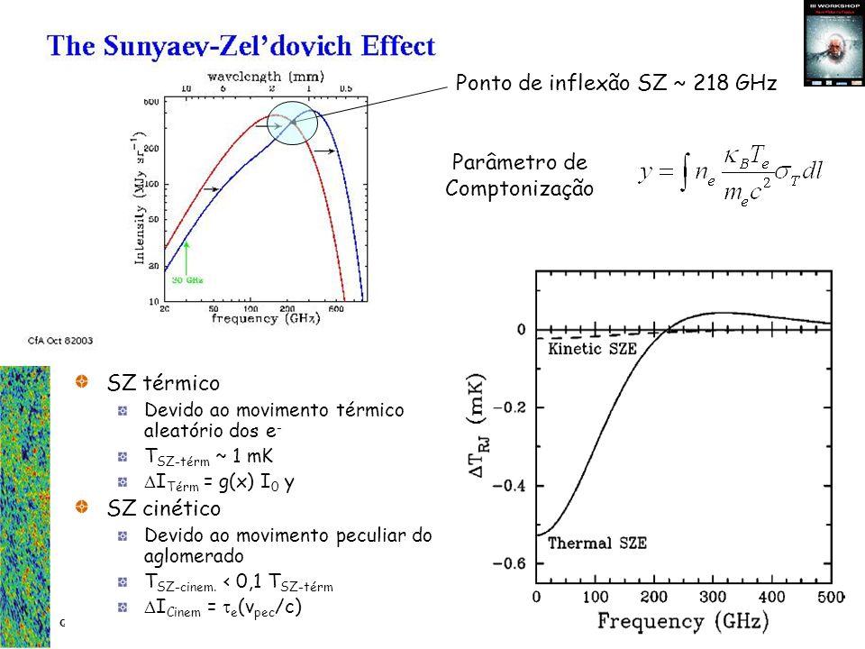 Carlos Alexandre Wuensche Grupo de Cosmologia Experimental - Divisão de Astrofísica O decremento Sunyaev-Zeldovich Observações na faixa de Rayleigh-Jeans Aglomerado mancha fria num mapa de RCFM Amplitude ~1 mK, a few parts in 10,000 of the CMB anisotropies A distorção é ~ 10 3 mais intensa que as anisotropias primárias da RCFM O decremento independe de z Observing Frequency [GHz] Change in CMB Temperature [ Kelvin] Observations made here Massive cluster Lower mass cluster Mapa de temperatura da RCFM na direção de MS1054-0321 (z = 0,83) Temperaturas frias em vermelho Temperaturas quentes em azul Contornos: intervalos de 2 sigma Decremento central: ~1/1000 Kelvin Decrement Increment J.