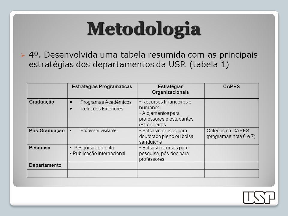 Metodologia 4º. Desenvolvida uma tabela resumida com as principais estratégias dos departamentos da USP. (tabela 1) Estratégias ProgramáticasEstratégi