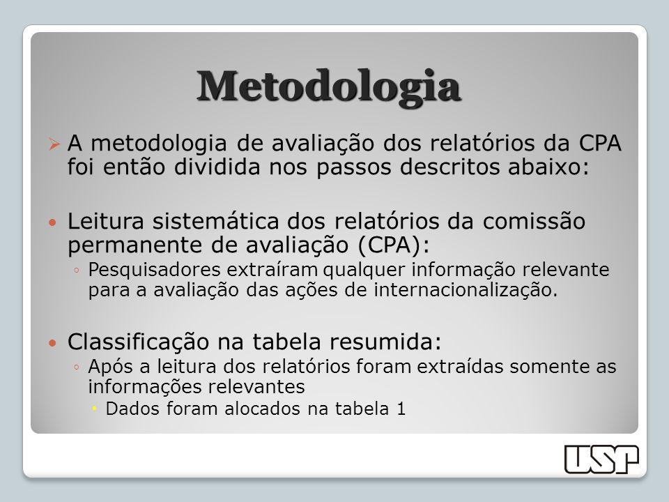 Metodologia A metodologia de avaliação dos relatórios da CPA foi então dividida nos passos descritos abaixo: Leitura sistemática dos relatórios da com