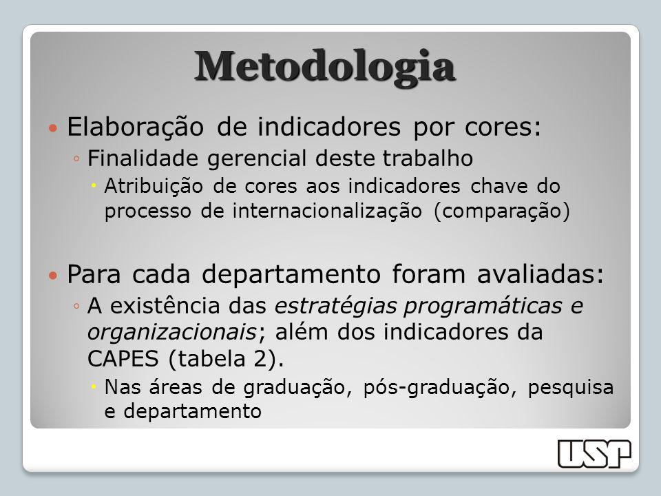 Metodologia Elaboração de indicadores por cores: Finalidade gerencial deste trabalho Atribuição de cores aos indicadores chave do processo de internac