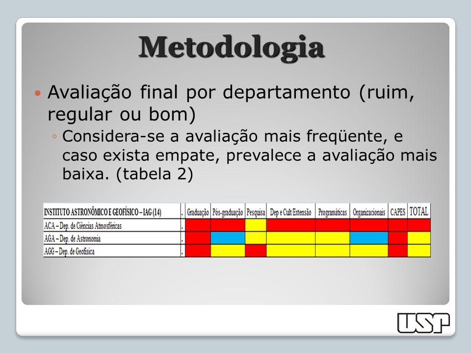 Metodologia Avaliação final por departamento (ruim, regular ou bom) Considera-se a avaliação mais freqüente, e caso exista empate, prevalece a avaliaç