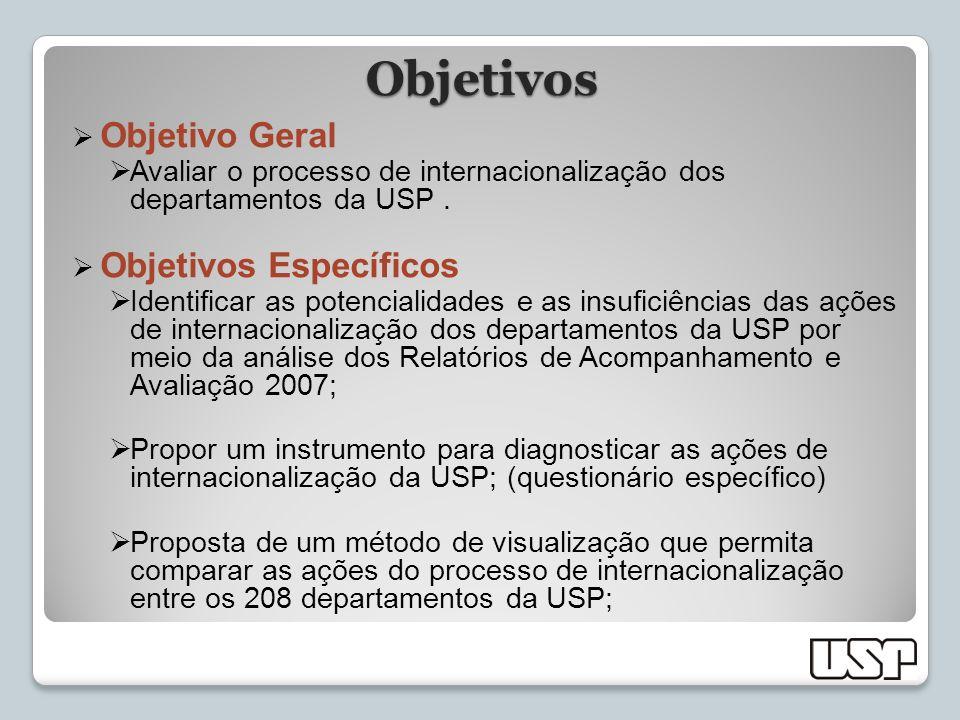 Objetivos Objetivo Geral Avaliar o processo de internacionalização dos departamentos da USP. Objetivos Específicos Identificar as potencialidades e as