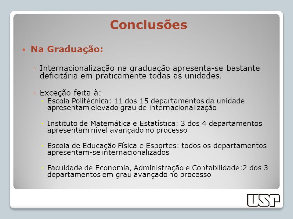 Conclusões Na Graduação: Internacionalização na graduação apresenta-se bastante deficitária em praticamente todas as unidades. Exceção feita à: Escola