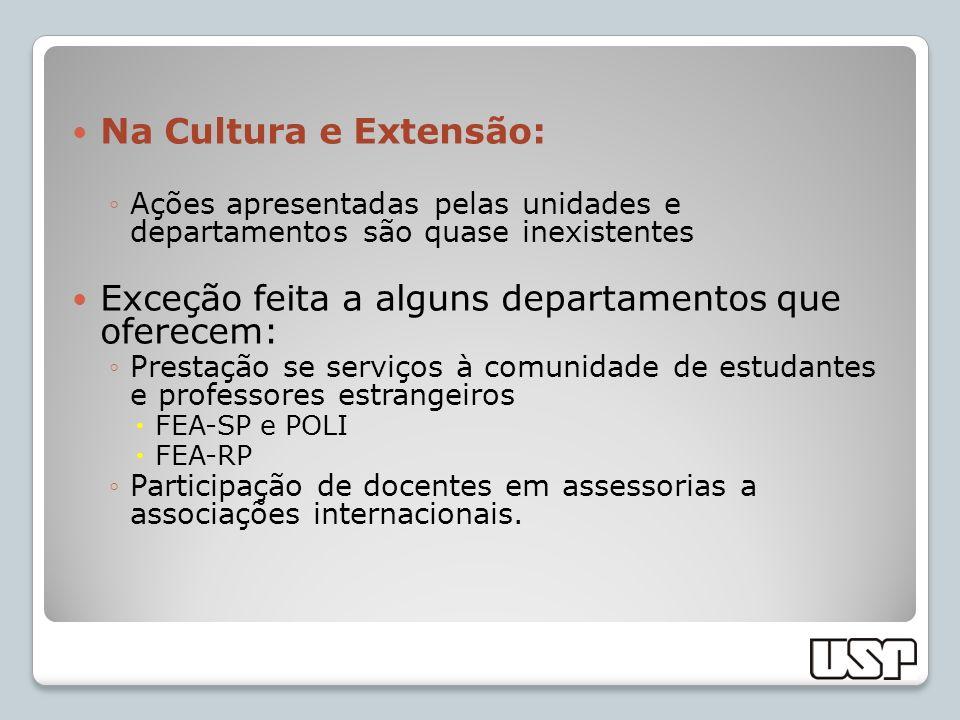 Na Cultura e Extensão: Ações apresentadas pelas unidades e departamentos são quase inexistentes Exceção feita a alguns departamentos que oferecem: Pre