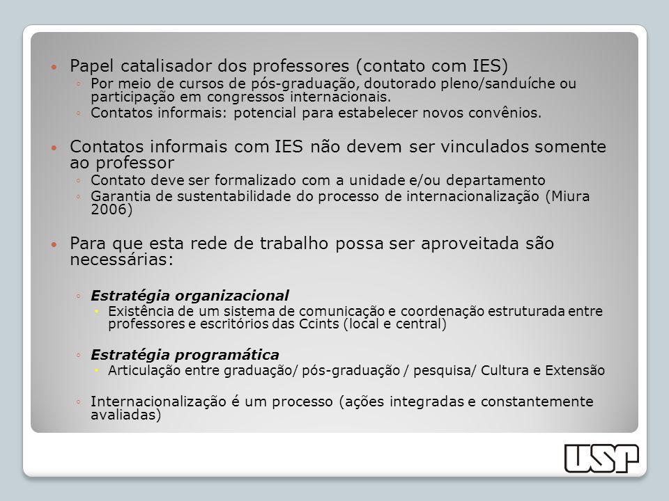 Papel catalisador dos professores (contato com IES) Por meio de cursos de pós-graduação, doutorado pleno/sanduíche ou participação em congressos inter