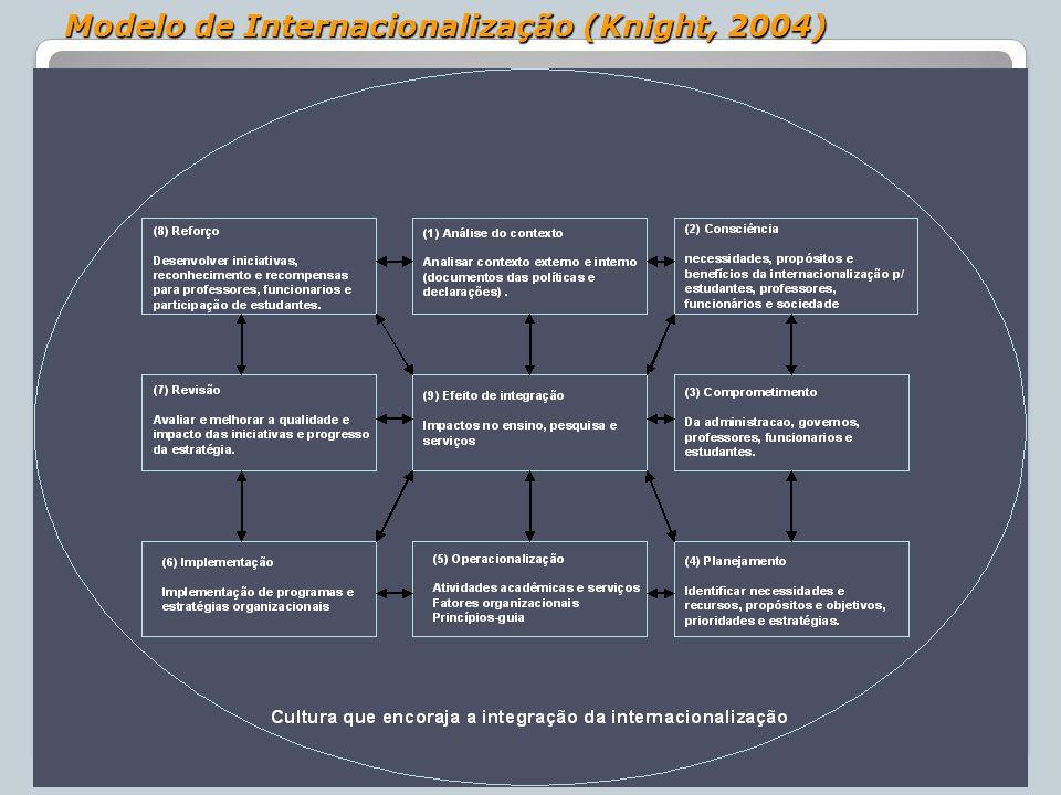 67 Modelo de Internacionalização (Knight, 2004)