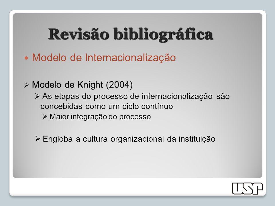 Revisão bibliográfica Modelo de Internacionalização Modelo de Knight (2004) As etapas do processo de internacionalização são concebidas como um ciclo