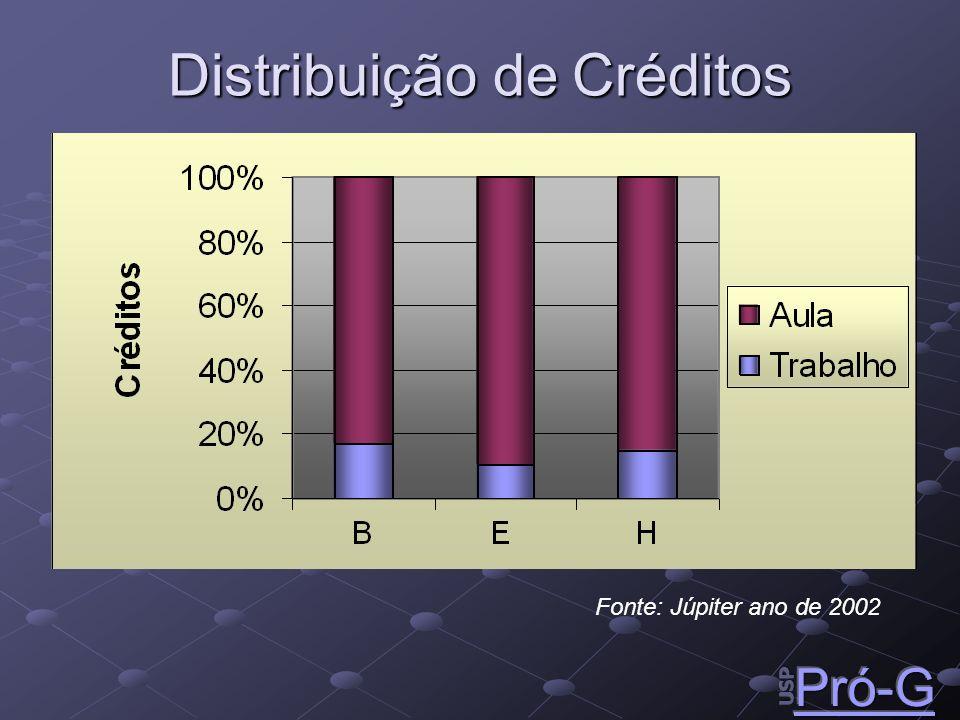 Distribuição de Créditos Fonte: Júpiter ano de 2002