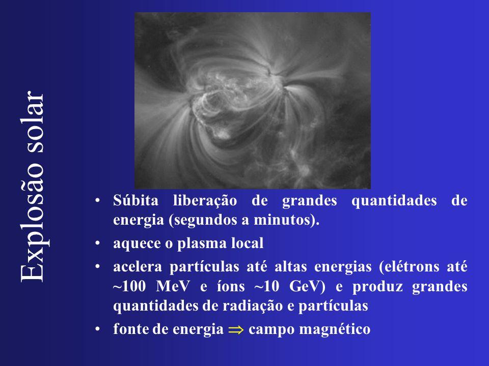 Explosão solar Súbita liberação de grandes quantidades de energia (segundos a minutos). aquece o plasma local acelera partículas até altas energias (e