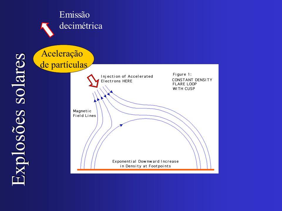 Aceleração de partículas Explosões solares Emissão decimétrica