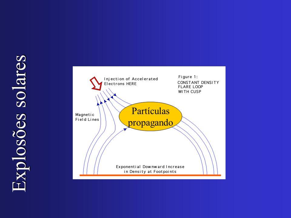 Partículas propagando Explosões solares