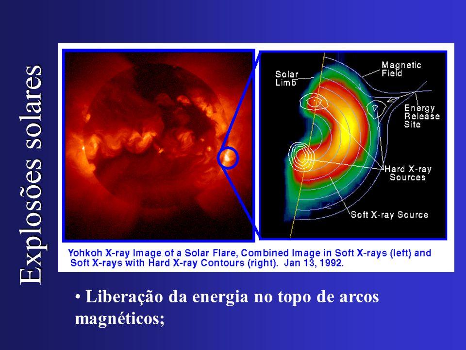 Liberação da energia no topo de arcos magnéticos;