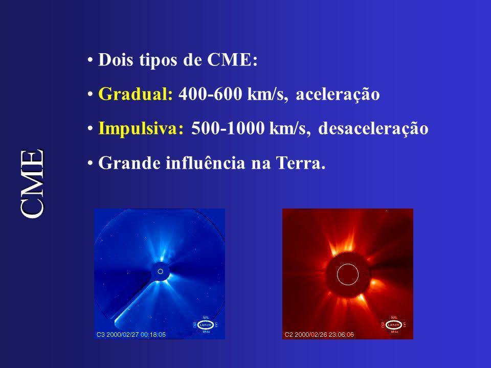 CME Dois tipos de CME: Gradual: 400-600 km/s, aceleração Impulsiva: 500-1000 km/s, desaceleração Grande influência na Terra.