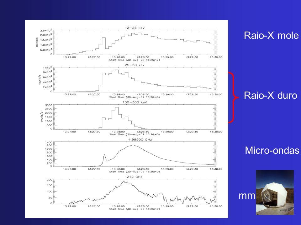 Raio-X mole Micro-ondas Raio-X duro mm