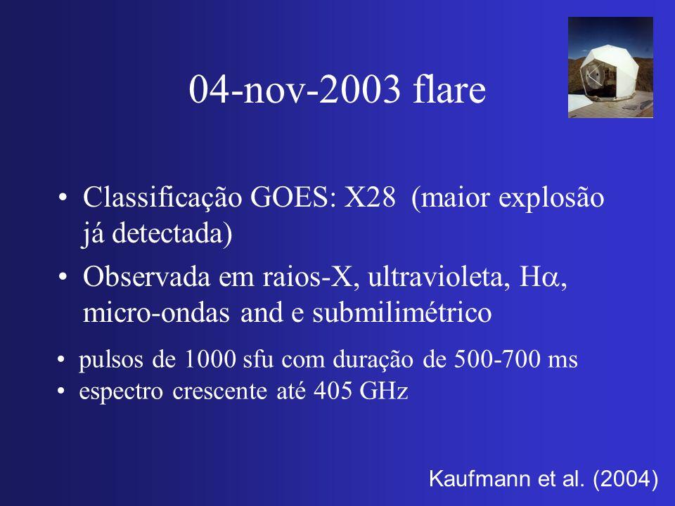 04-nov-2003 flare Classificação GOES: X28 (maior explosão já detectada) Observada em raios-X, ultravioleta, H, micro-ondas and e submilimétrico pulsos