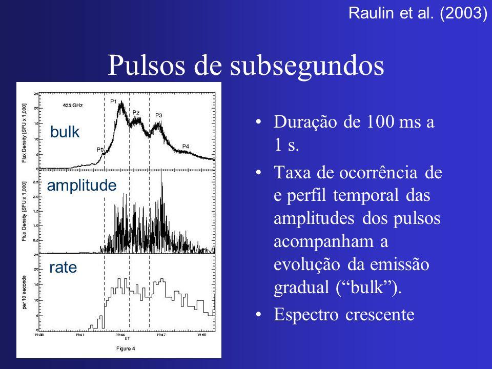 Pulsos de subsegundos Duração de 100 ms a 1 s. Taxa de ocorrência de e perfil temporal das amplitudes dos pulsos acompanham a evolução da emissão grad