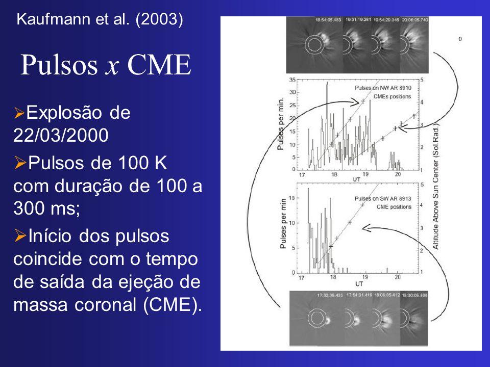 Pulsos x CME Explosão de 22/03/2000 Pulsos de 100 K com duração de 100 a 300 ms; Início dos pulsos coincide com o tempo de saída da ejeção de massa co