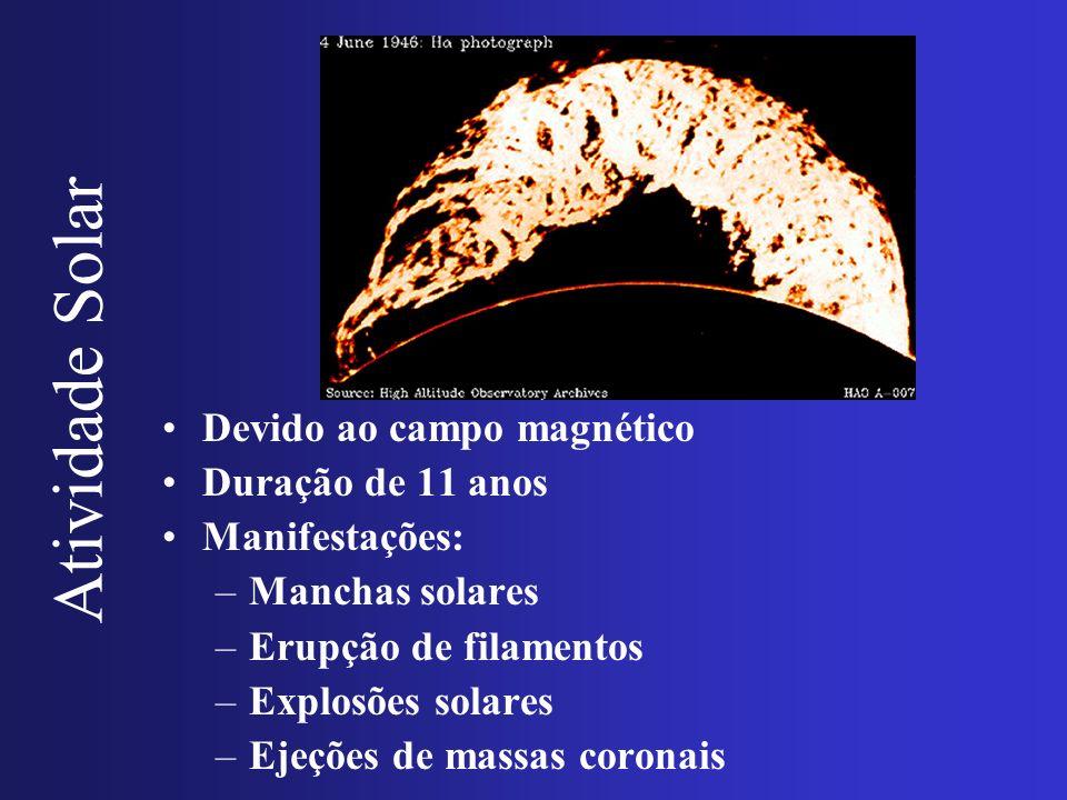 Atividade Solar Devido ao campo magnético Duração de 11 anos Manifestações: –Manchas solares –Erupção de filamentos –Explosões solares –Ejeções de mas
