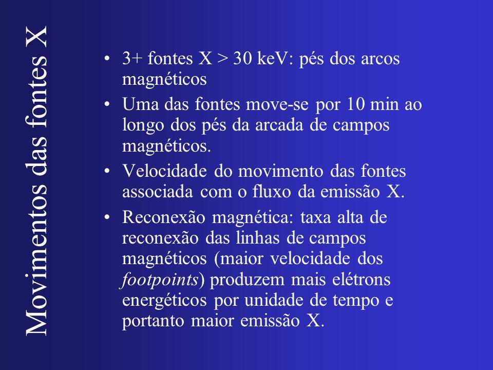 Movimentos das fontes X 3+ fontes X > 30 keV: pés dos arcos magnéticos Uma das fontes move-se por 10 min ao longo dos pés da arcada de campos magnétic
